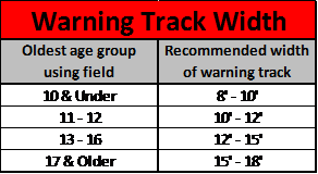 Warning Track Widths