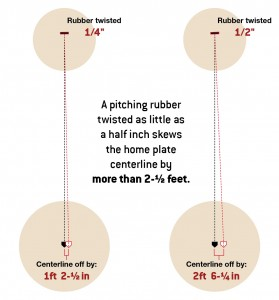 DIAGRAM: A pitching rubber twisted as little as a half inch skews the home plate centerline by more than 2-½ feet.