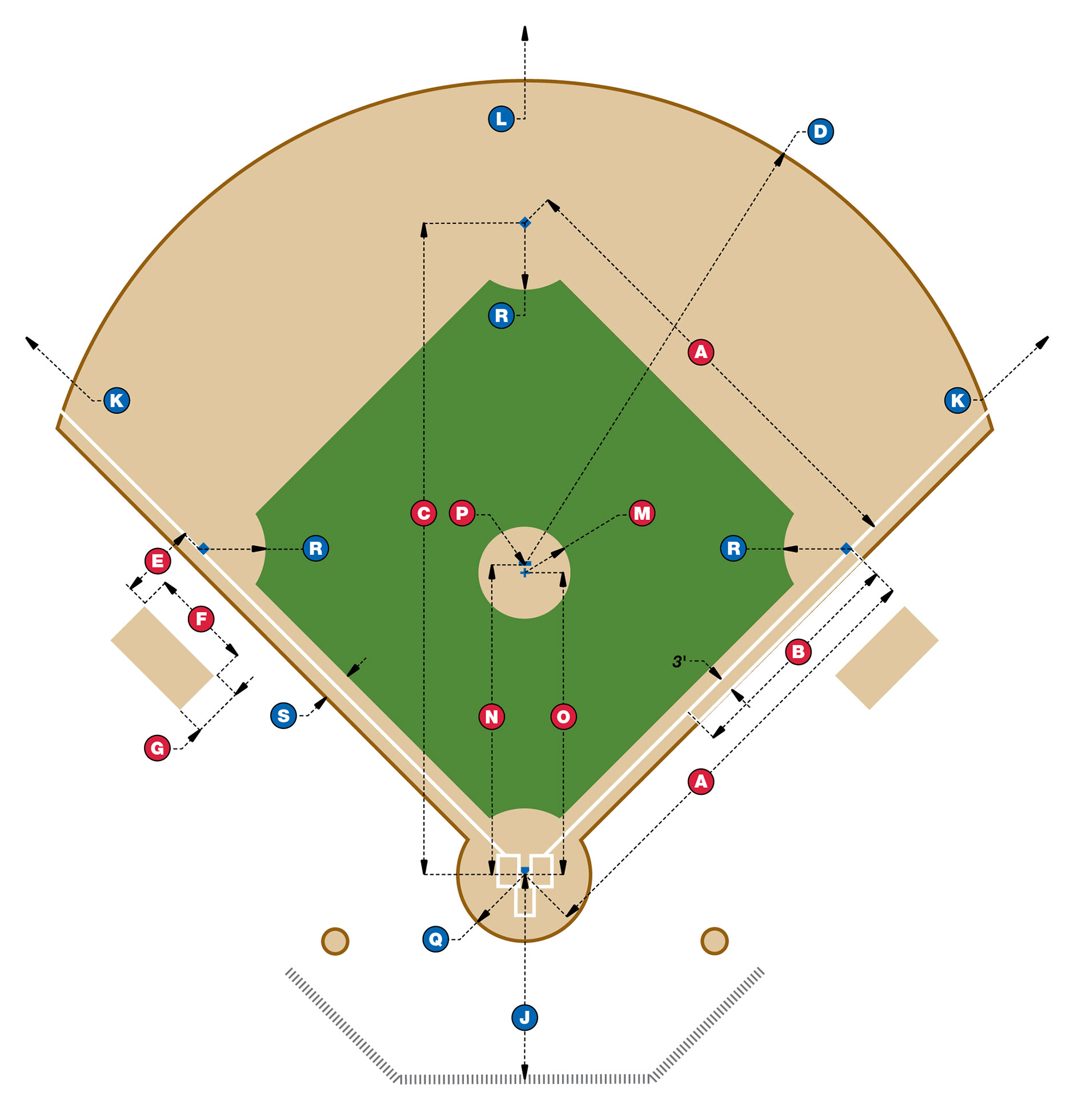[Diagram of baseball field dimensions]