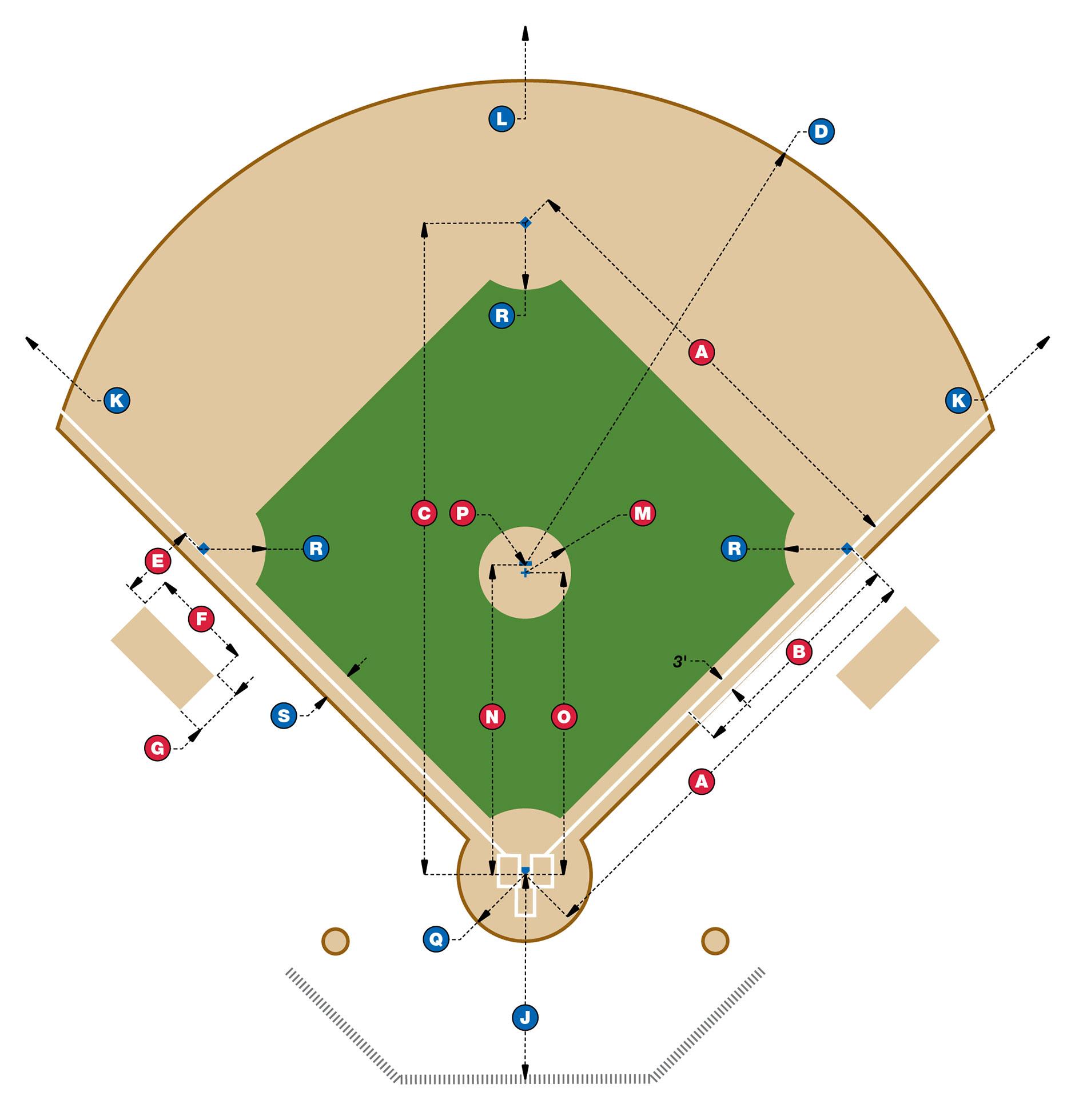 [Diagram of baseball field dimensions]