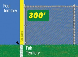 [Diagram of alignment between the foul line and foul pole]