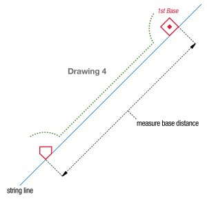 [Drawing 4: Distance from home plate to 1st base.]