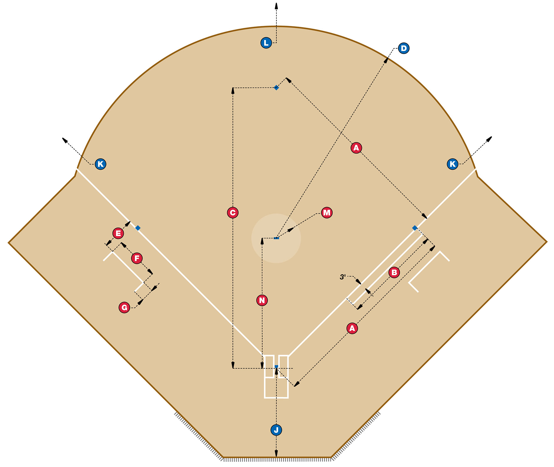 [Diagram of softball field dimensions]