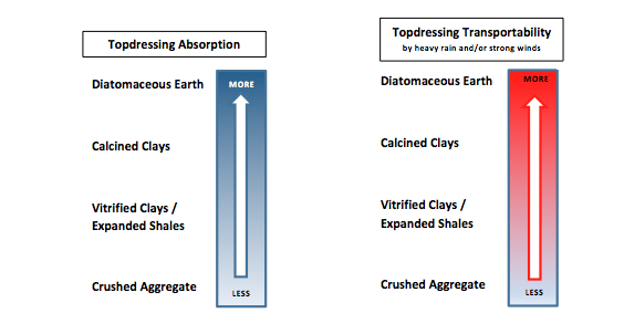 topdressing absorption and transportability