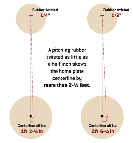 pitching rubber alignment