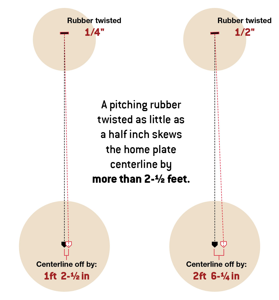 Beacon Pitching Rubber Alignment Diagram