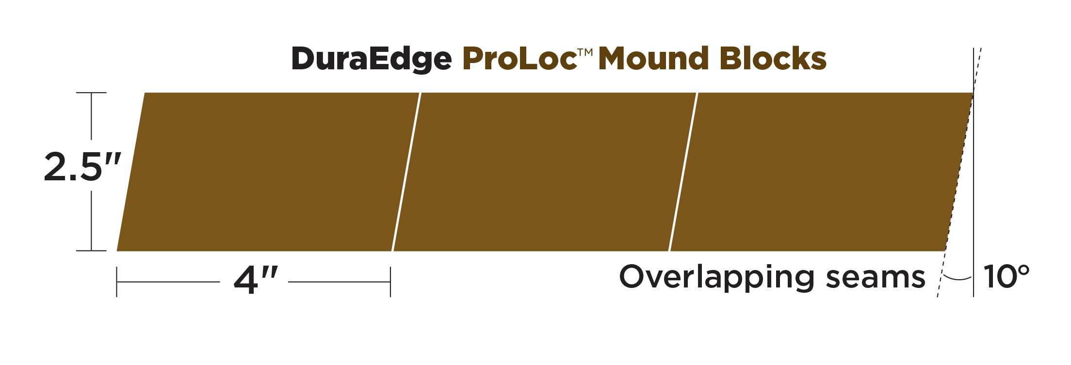 DuraEdge ProLoc