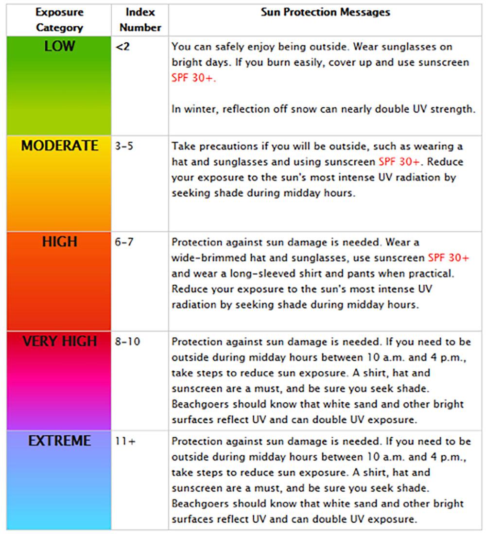 Beacon Athletics Sun Exposure Table