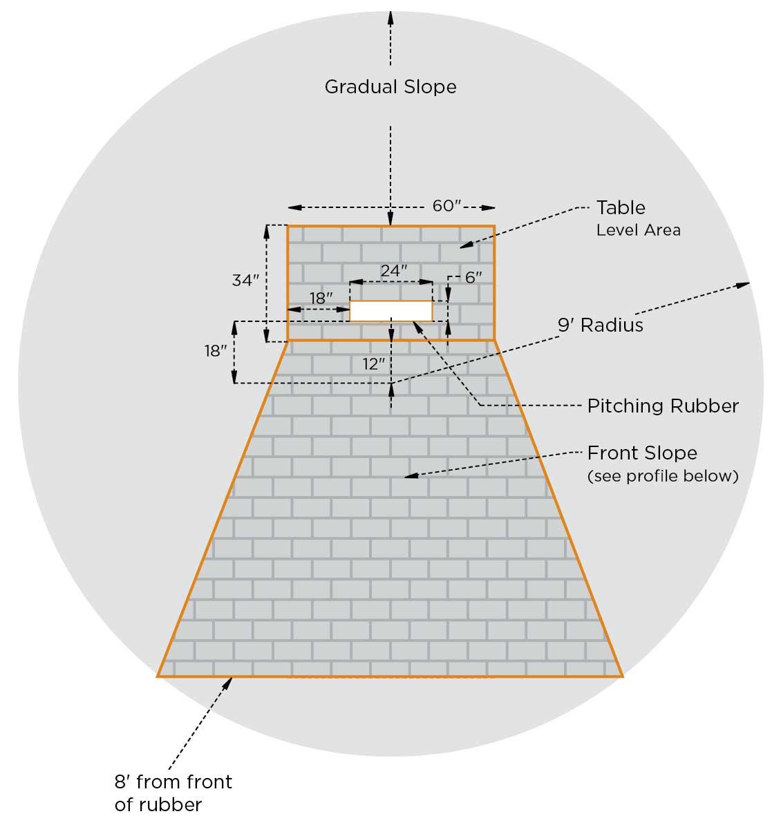 Mound 10-inch diagram