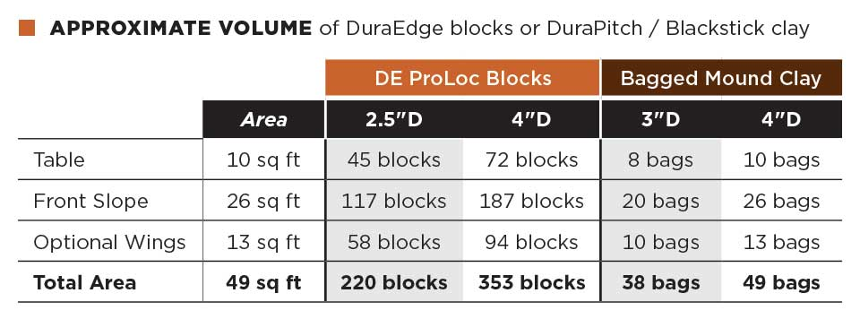 Table: APPROXIMATE VOLUME of DuraEdge blocks or DuraPitch / Blackstick clay