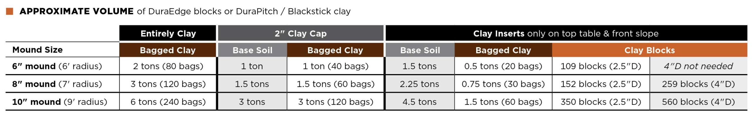 Table: APPROXIMATE VOLUMES of DuraEdge blocks or DuraPitch / Blackstick clay