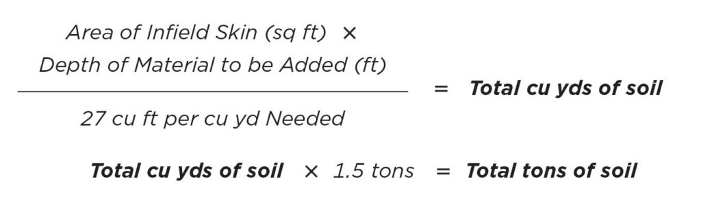 Area of infield skin (in square feet) × depth of material to be added (in feet) / 27 cubic feet per cubic yard needed = Total cubic yards of soil. Total cubic yards of soil × 1.5 tons = Total tons of soil.