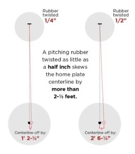 Diagram of twisted pitching rubber