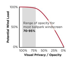 Windscreen wind load capacity graph