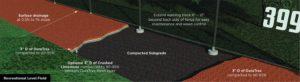 Recreational level warning track diagram