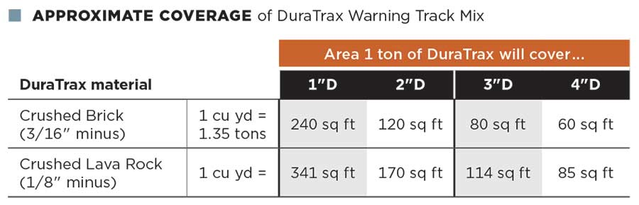 Table: APPROXIMATE COVERAGE of DuraTrax Warning Track Mix