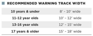 Table: RECOMMENDED WARNING TRACK WIDTH