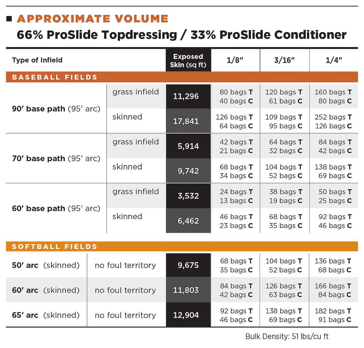 66% ProSlide Topdressing / 33% ProSlide Conditioner Volume Table